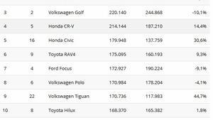 Най-продаваните коли за 2017?
