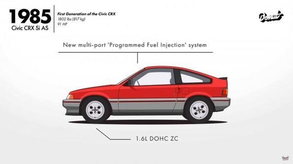 10 поколения Honda Civic за 1,5 минути!