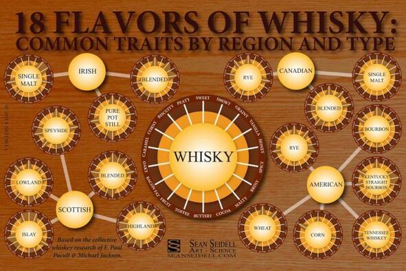 18 вкуса уиски